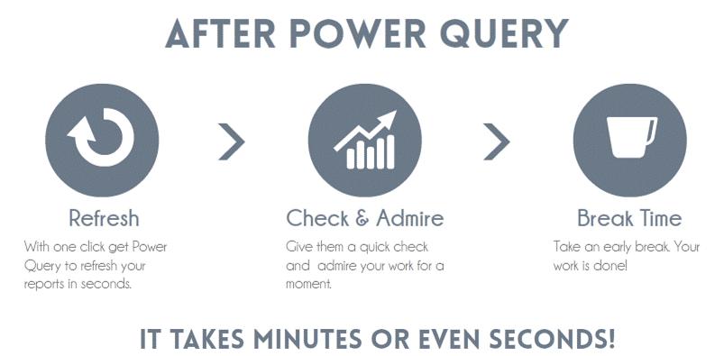Khi nào sử dụng Power Query